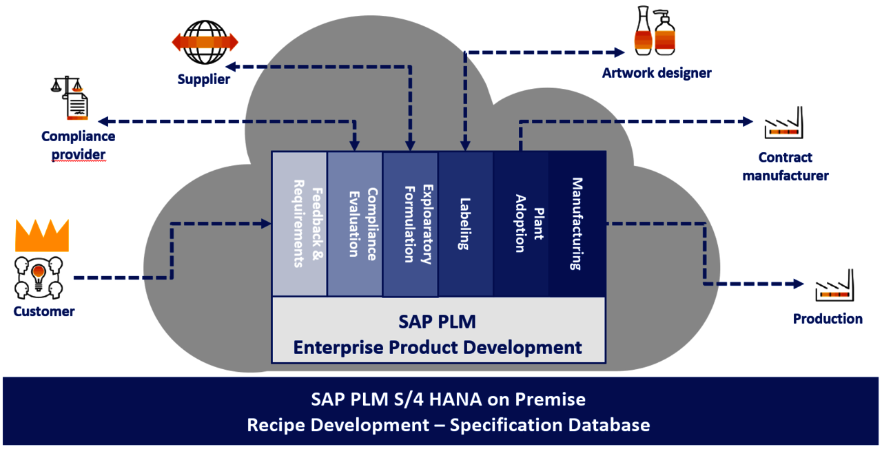 SAP PLM Enterprise Product Development Cloud Platform Grafik